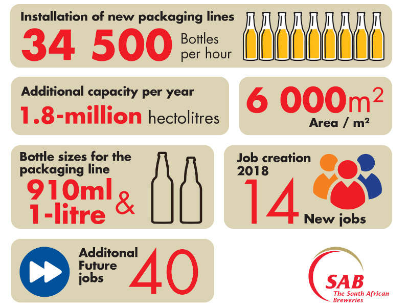 The new packaging line at SAB's Ibhayi brewery produces 34,500 bottles an hour. Image courtesy of The South African Breweries.