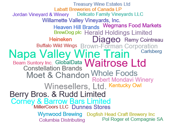 top companies in the drinks industry